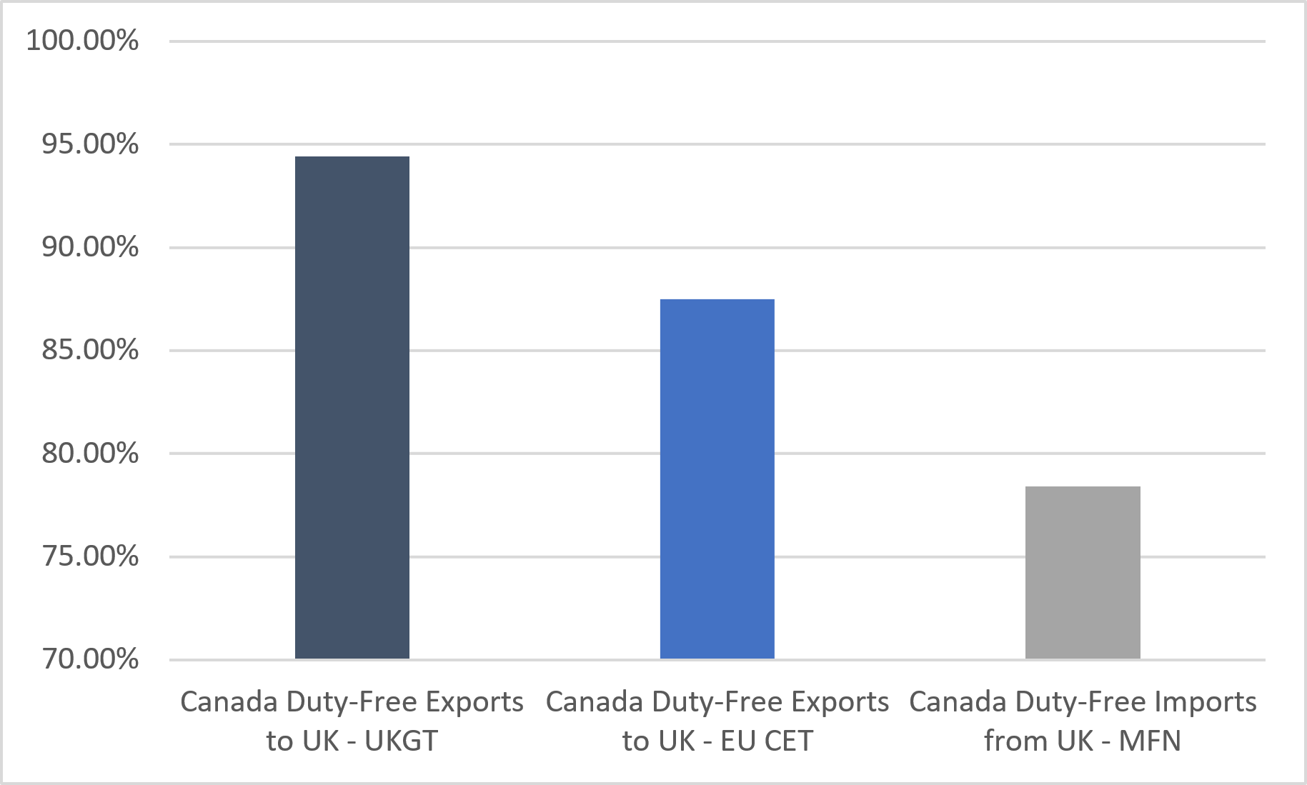 Data: Department of Finance Canada, the UK Department of International Trade, and Global Trade Atlas