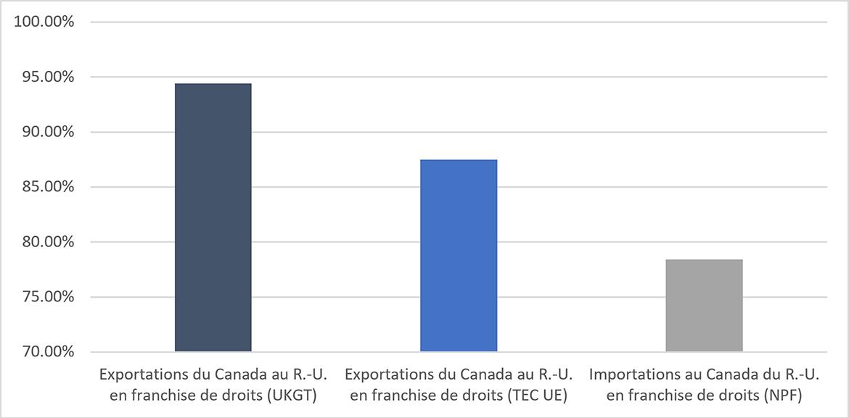 Données: Ministère des Finances Canada, Département du commerce international du R.-U. et Atlas mondial du commerce