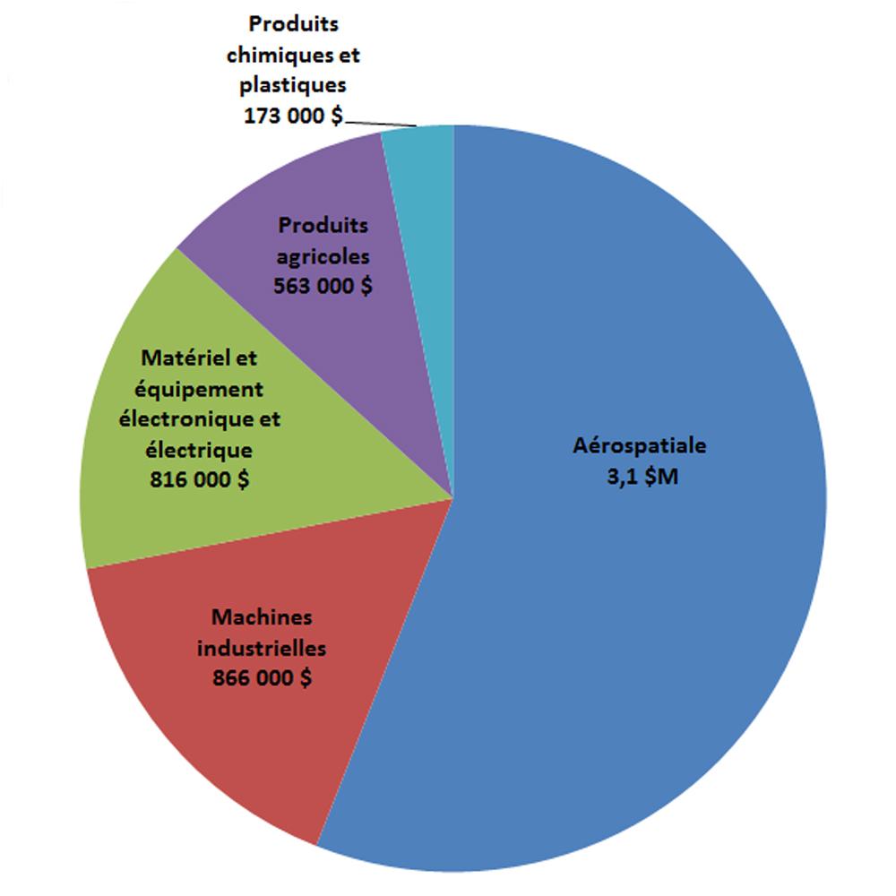 Diagramme à secteurs montrant les principales exportations du Canada vers le Brunei (moyenne de 2015 à 2017)