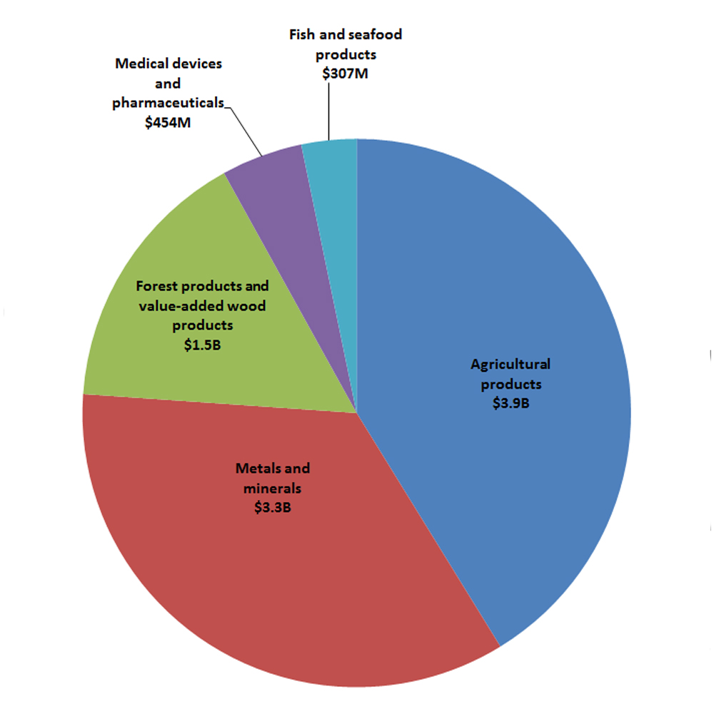 Pie chart of Canada's top exports to Japan (2015-17 average)