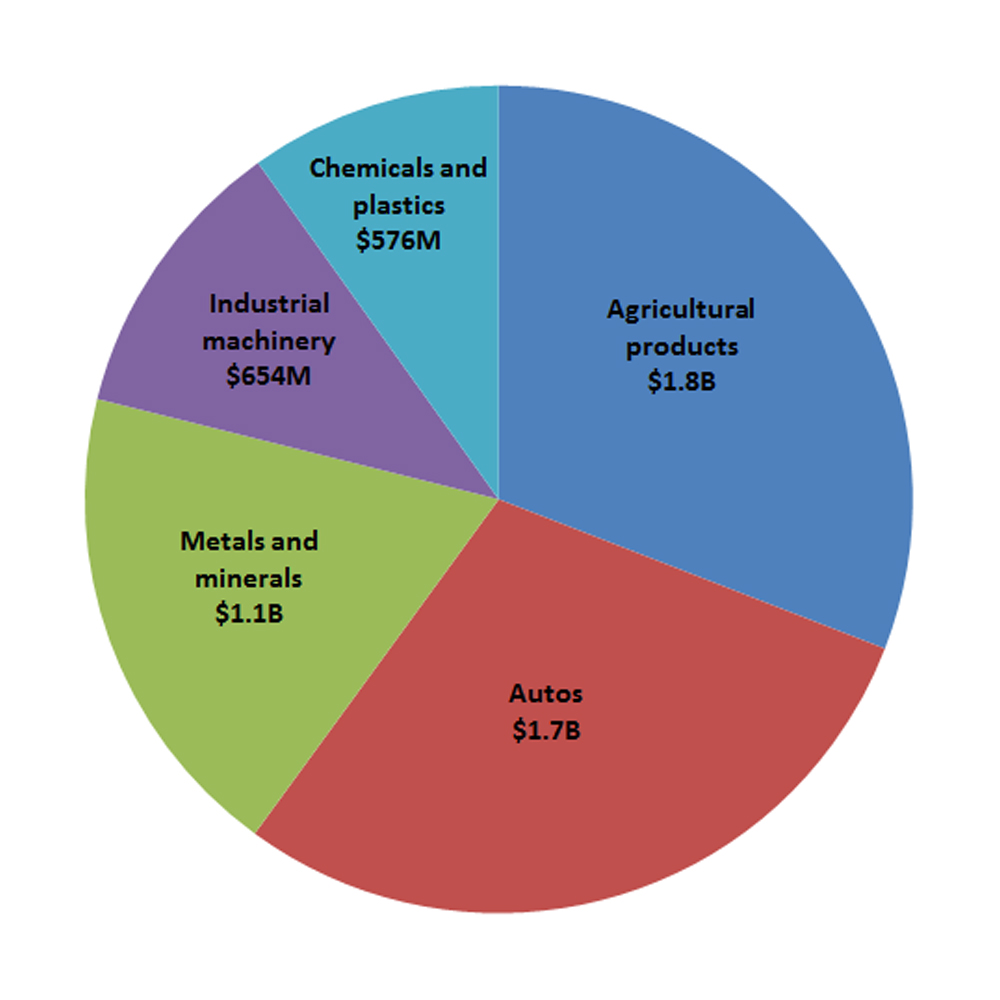 Pie chart of Canada's top exports to Mexico (2015-17 average)