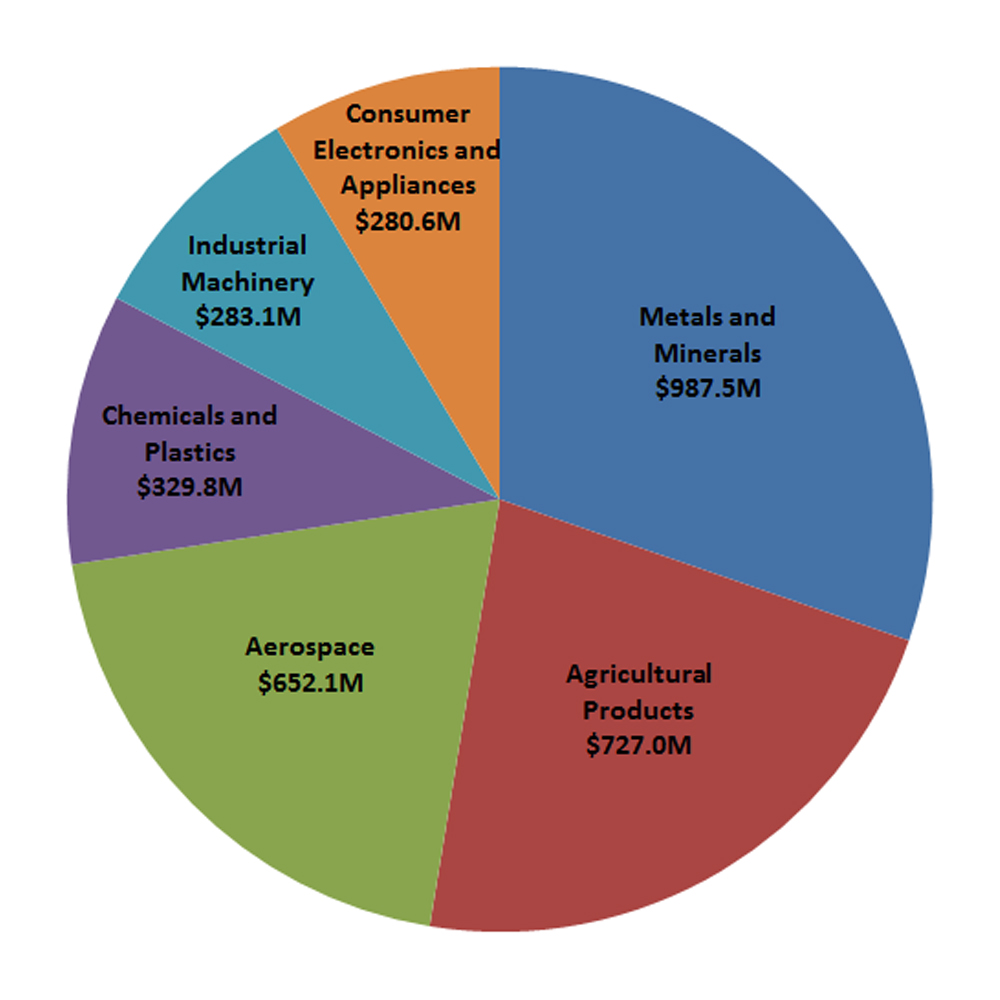 Pie chart of Quebec's top exports to CPTPP countries (2015-2017 average)