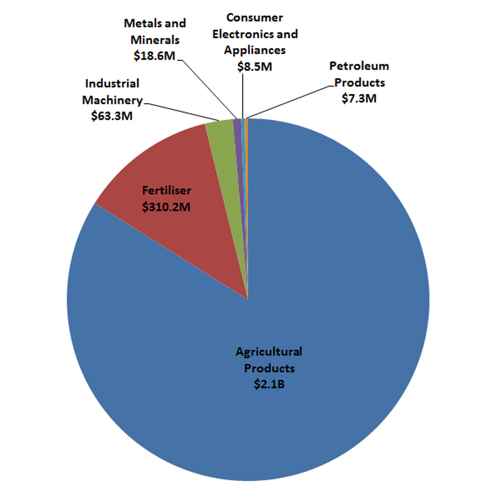 Pie chart of Saskatchewan's top exports to CPTPP countries (2015-17 average)