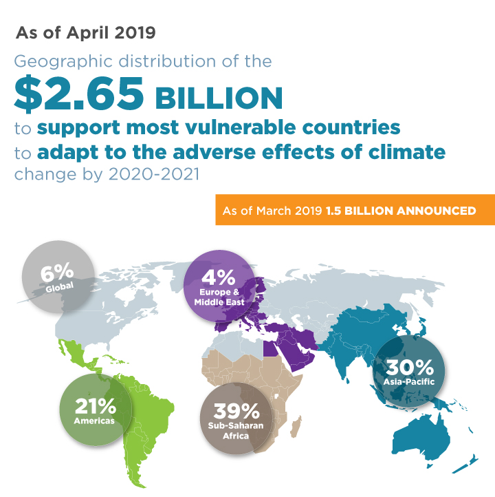 As of April 2019, geographic distribution of the $2.65 billion to support most vulnerable countries to adapt to the adverse effects of climate change by 2020-2021.