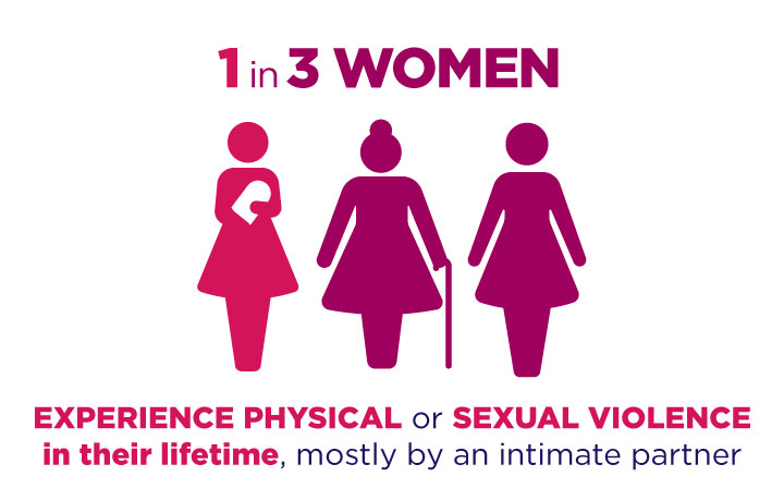 1 in 3 women experience physical or sexual violence in their lifetime, mostly by an intimate partner.