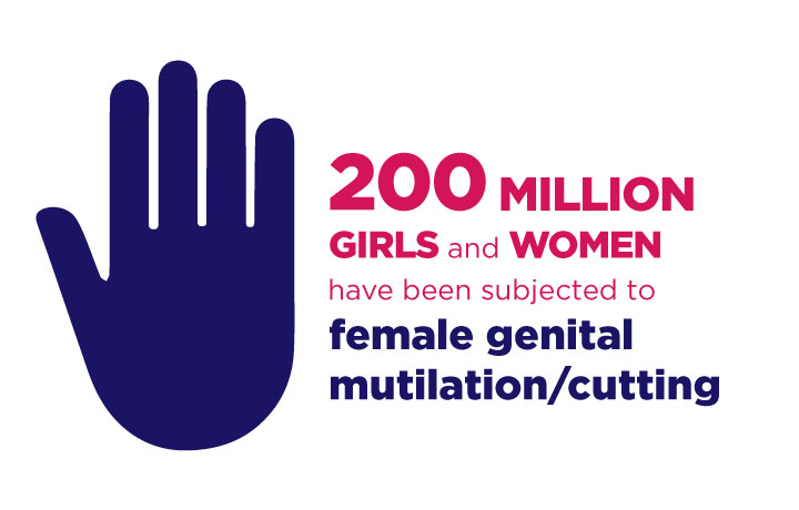 200 million girls and women have been subjected to female genital mutilation/cutting.