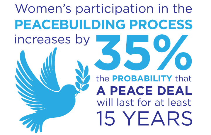 Women's participation in the peacebuilding process increases by 35% the probability that a peace deal will last for at least 15 years.