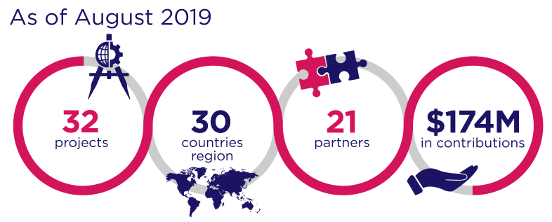 As of August 2019, Canada has announced 32 projects, in 30 countries, with 21 partners, resulting in over $174 million in contributions.