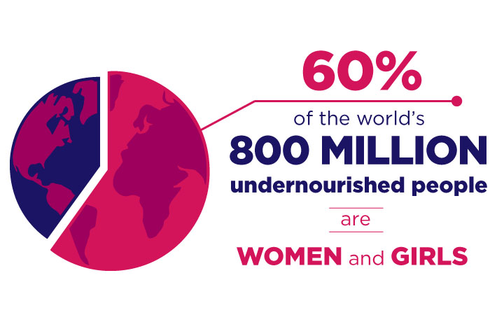 60% of the world's 800 million undernourished people are women and girls.