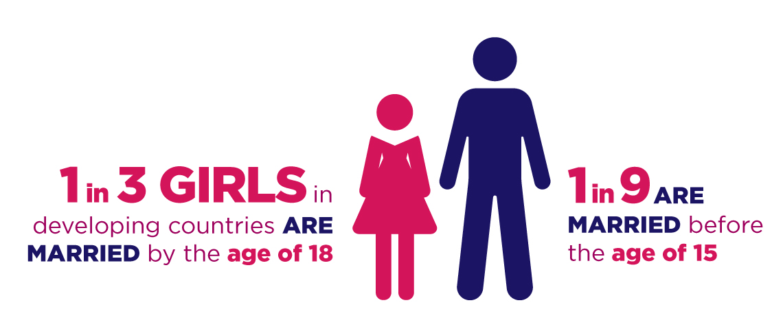 1 in 3 girls in developing countries are married by the age of 18. 1 in 9 girls are married before the age of 15.