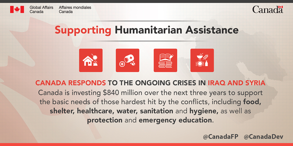 Canada is investing $840 million over the next three years to support the basic needs of those hardest hit by the conflicts, including food, shelter, healthcare, water, sanitation and hygiene, as well as protection and emergency education.