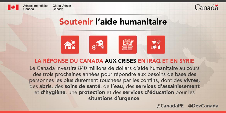 Le Canada investira 840 millions de dollars d'aide humanitaire au cours des trois prochaines années pour répondre aux besoins de base des personnes les plus durement touchées par les conflits, dont des vivres, des abris, des soins de santé, de l'eau, des services d'assainissement et d'hygiène, une protection et des services d'éducation pour les situations d'urgence.
