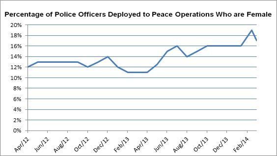 Percent of women in police deployments in 2013/14