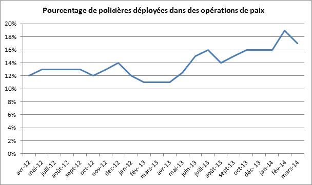 Pourcentage de policières déployées dans des opérations de paix