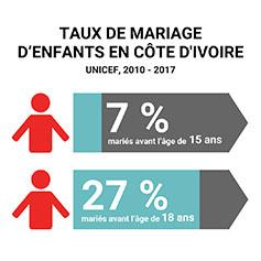 Selon l'UNICEF, 7 % des jeunes filles se marient avant l'âge de 15 ans en Côte d'Ivoire et 27 % se marient avant l'âge de 18 ans.