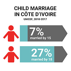 According to UNICEF, 7% of girls are married by the age of 15 and 27% of girls are married by the age of 18 in Côte d'Ivoire.