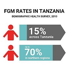 In the Name of Your Daughter was shown in regions where FGM is most prevalent.