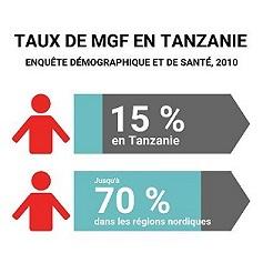 In the Name of Your Daughter a été projeté dans les régions où la MGF est très fréquente.