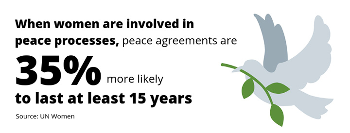 When women are involved in peace processes, peace agreements are 35% more likely to last at least 15 years. Source: UN Women