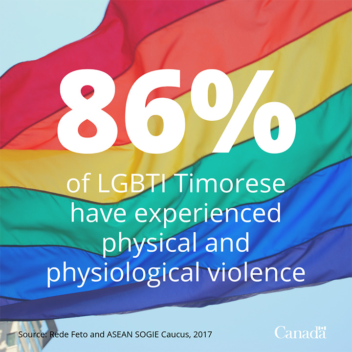 In 2017, Timorese LGBTI activist, Bella Galhos, co-authored a study that found that 86% of LGBTI respondents in Timor-Leste had experienced physical and physiological violence in their lifetime.