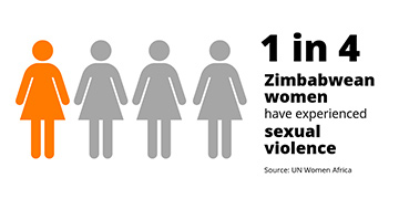 1 in 3 Zimbabwean women have experienced physical violence. Source: UN Women Africa.